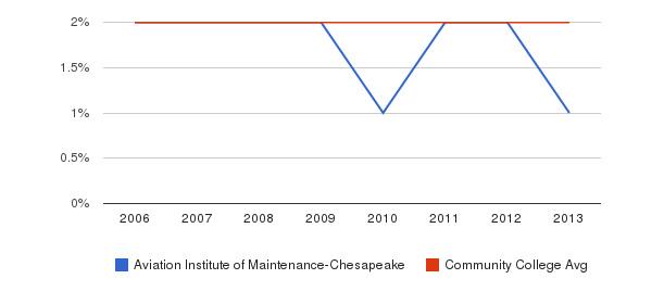 Aviation Institute of Maintenance-Chesapeake Asian&nbsp(2006-2013)