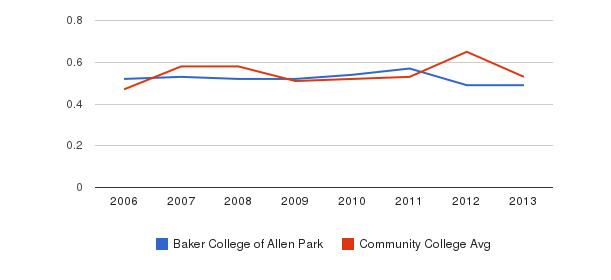 Baker College of Allen Park Diversity Score&nbsp(2006-2013)