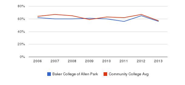 Baker College of Allen Park White&nbsp(2006-2013)