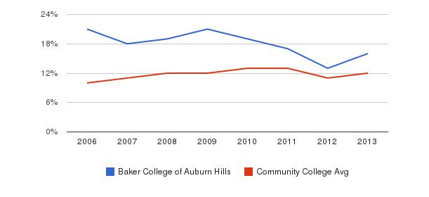 Baker College of Auburn Hills Black&nbsp(2006-2013)