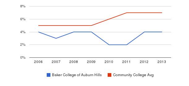 Baker College of Auburn Hills Hispanic&nbsp(2006-2013)