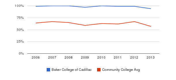 Baker College of Cadillac White&nbsp(2006-2013)