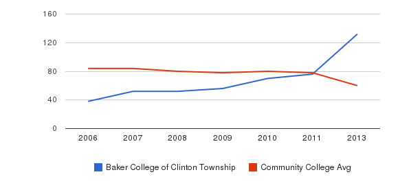 Baker College of Clinton Township Total Faculty&nbsp(2006-2013)