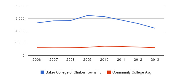 Baker College of Clinton Township Total Enrollment&nbsp(2006-2013)
