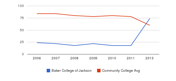 Baker College of Jackson Total Faculty&nbsp(2006-2013)