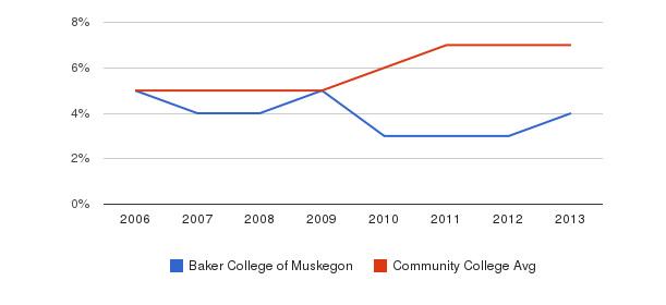 Baker College of Muskegon Hispanic&nbsp(2006-2013)