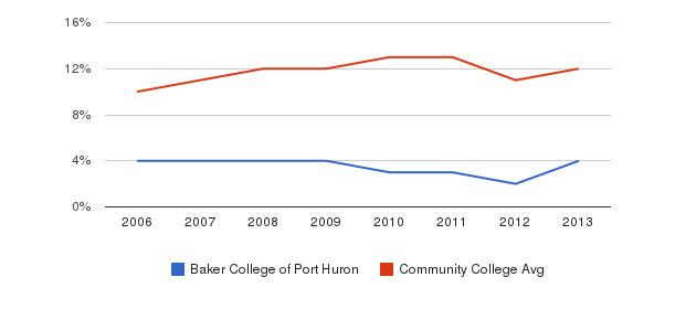 Baker College of Port Huron Black&nbsp(2006-2013)