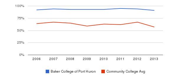 Baker College of Port Huron White&nbsp(2006-2013)