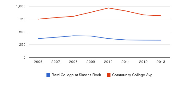 Bard College at Simon