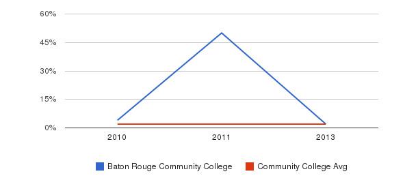 Baton Rouge Community College More&nbsp(2010-2013)
