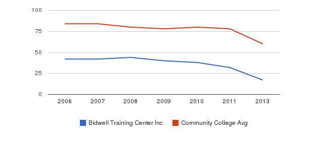 Bidwell Training Center Inc Total Faculty&nbsp(2006-2013)