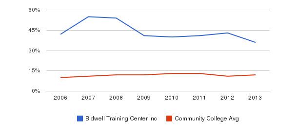 Bidwell Training Center Inc Black&nbsp(2006-2013)
