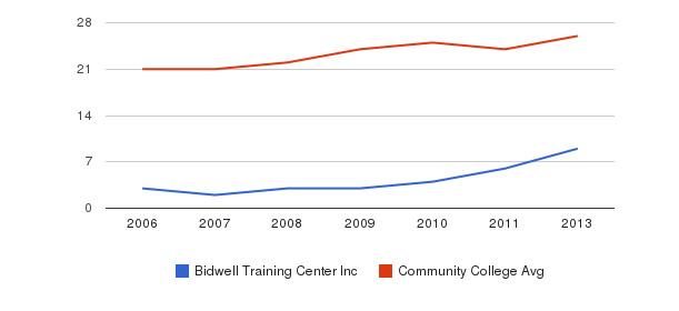 Bidwell Training Center Inc student staff&nbsp(2006-2013)