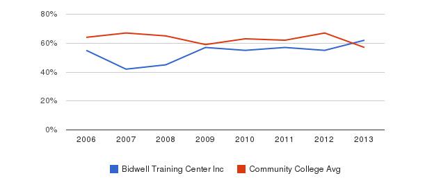 Bidwell Training Center Inc White&nbsp(2006-2013)