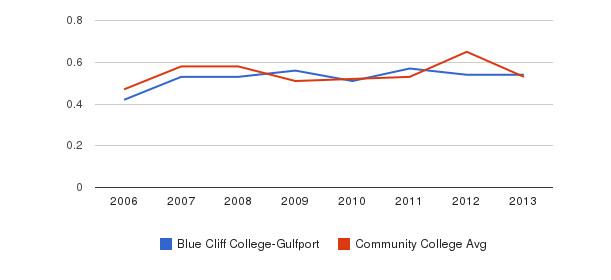Blue Cliff College-Gulfport Diversity Score&nbsp(2006-2013)