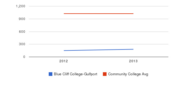 Blue Cliff College-Gulfport Part-Time Students&nbsp(2012-2013)