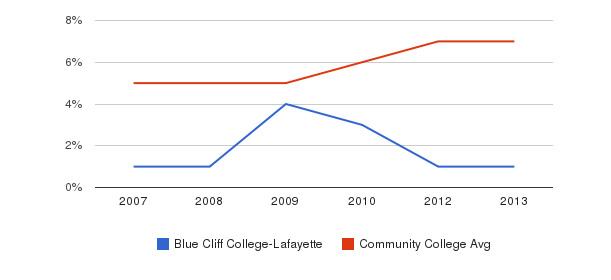 Blue Cliff College-Lafayette Hispanic&nbsp(2007-2013)