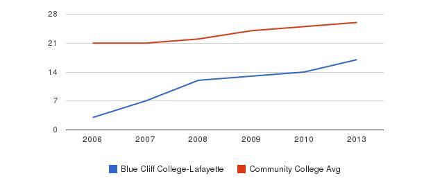 Blue Cliff College-Lafayette student staff&nbsp(2006-2013)