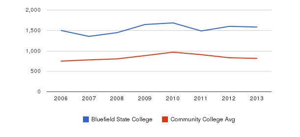 Bluefield State College Full-Time Students&nbsp(2006-2013)