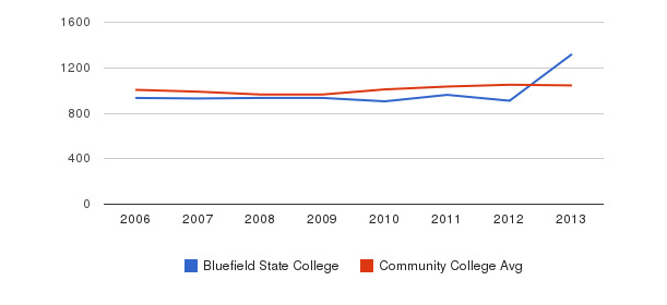 Bluefield State College sat total&nbsp(2006-2013)
