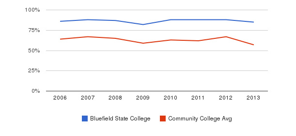 Bluefield State College White&nbsp(2006-2013)