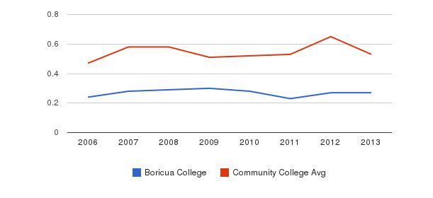 Boricua College Diversity Score&nbsp(2006-2013)