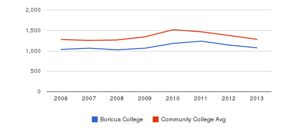Boricua College Total Enrollment&nbsp(2006-2013)