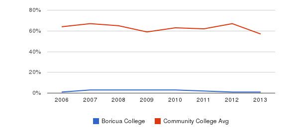 Boricua College White&nbsp(2006-2013)