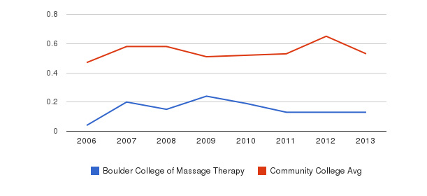 Boulder College of Massage Therapy Diversity Score&nbsp(2006-2013)
