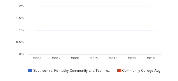 Southcentral Kentucky Community and Technical College Asian&nbsp(2006-2013)
