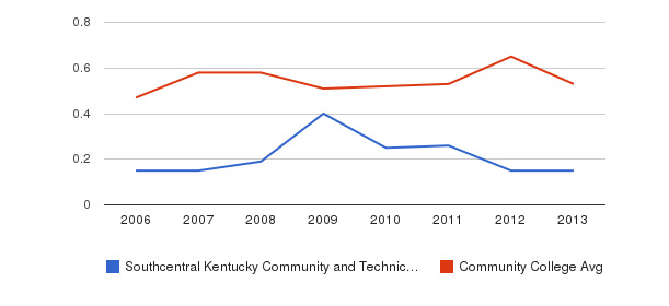 Southcentral Kentucky Community and Technical College Diversity Score&nbsp(2006-2013)
