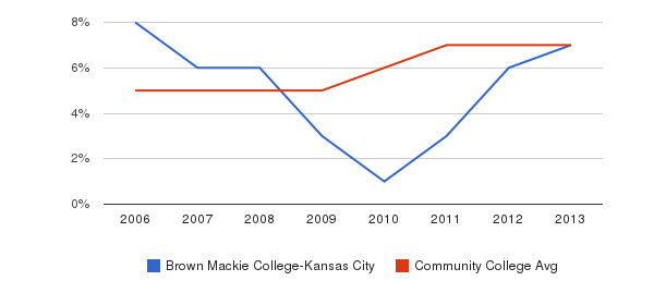 Brown Mackie College-Kansas City Hispanic&nbsp(2006-2013)
