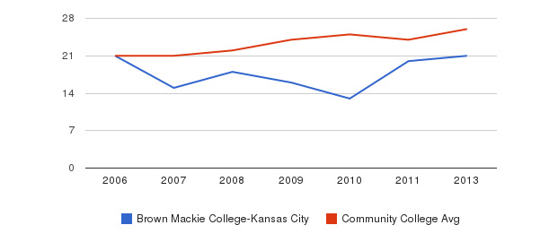 Brown Mackie College-Kansas City student staff&nbsp(2006-2013)