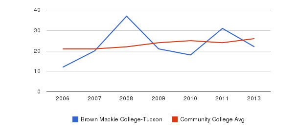 Brown Mackie College-Tucson student staff&nbsp(2006-2013)