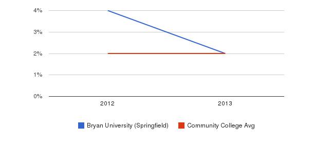 Bryan University (Springfield) More&nbsp(2012-2013)