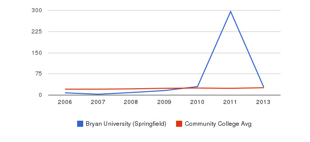 Bryan University (Springfield) student staff&nbsp(2006-2013)