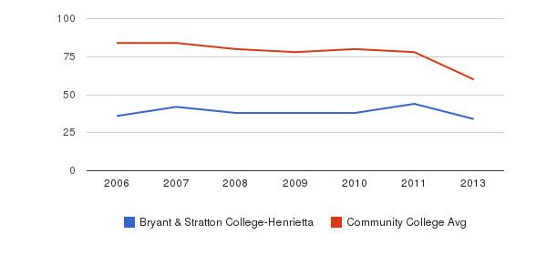 Bryant & Stratton College-Henrietta Total Faculty&nbsp(2006-2013)