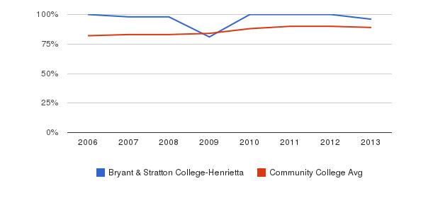 Bryant & Stratton College-Henrietta % Students Receiving Some Financial Aid&nbsp(2006-2013)