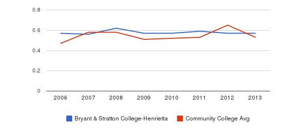 Bryant & Stratton College-Henrietta Diversity Score&nbsp(2006-2013)
