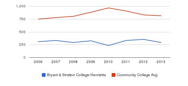 Bryant & Stratton College-Henrietta Full-Time Students&nbsp(2006-2013)