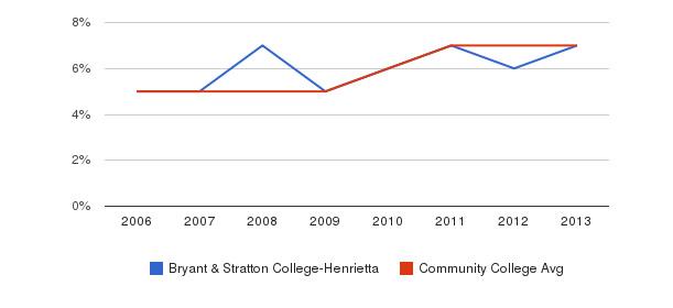 Bryant & Stratton College-Henrietta Hispanic&nbsp(2006-2013)