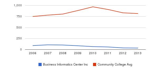 Business Informatics Center Inc Full-Time Students&nbsp(2006-2013)