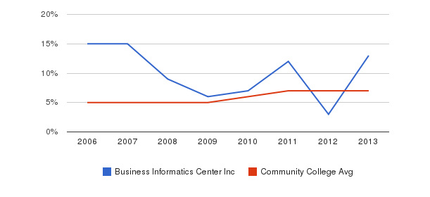 Business Informatics Center Inc Hispanic&nbsp(2006-2013)