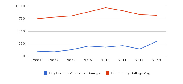 City College-Altamonte Springs Full-Time Students&nbsp(2006-2013)