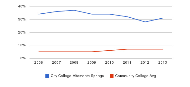 City College-Altamonte Springs Hispanic&nbsp(2006-2013)