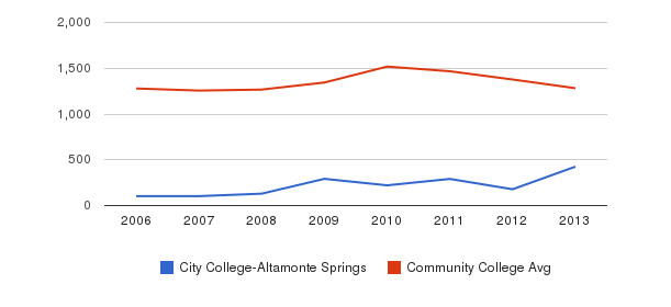 City College-Altamonte Springs Total Enrollment&nbsp(2006-2013)