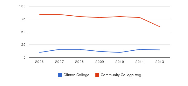 Clinton College Total Faculty&nbsp(2006-2013)