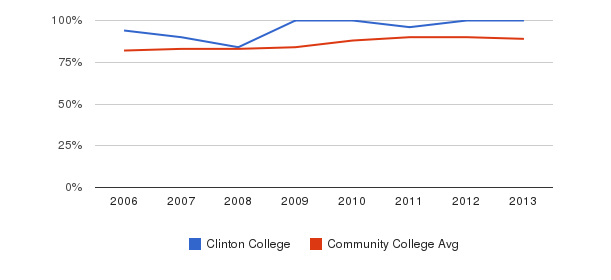 Clinton College % Students Receiving Some Financial Aid&nbsp(2006-2013)