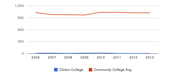 Clinton College Part-Time Students&nbsp(2006-2013)