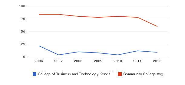 College of Business and Technology-Kendall Total Faculty&nbsp(2006-2013)